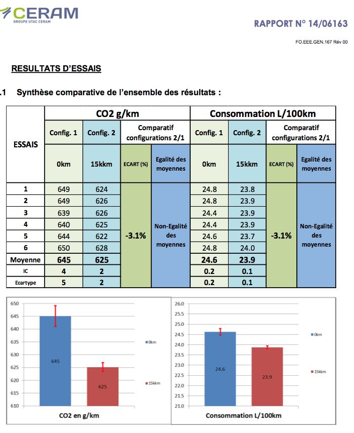 rapport utac baisse consommation additif
