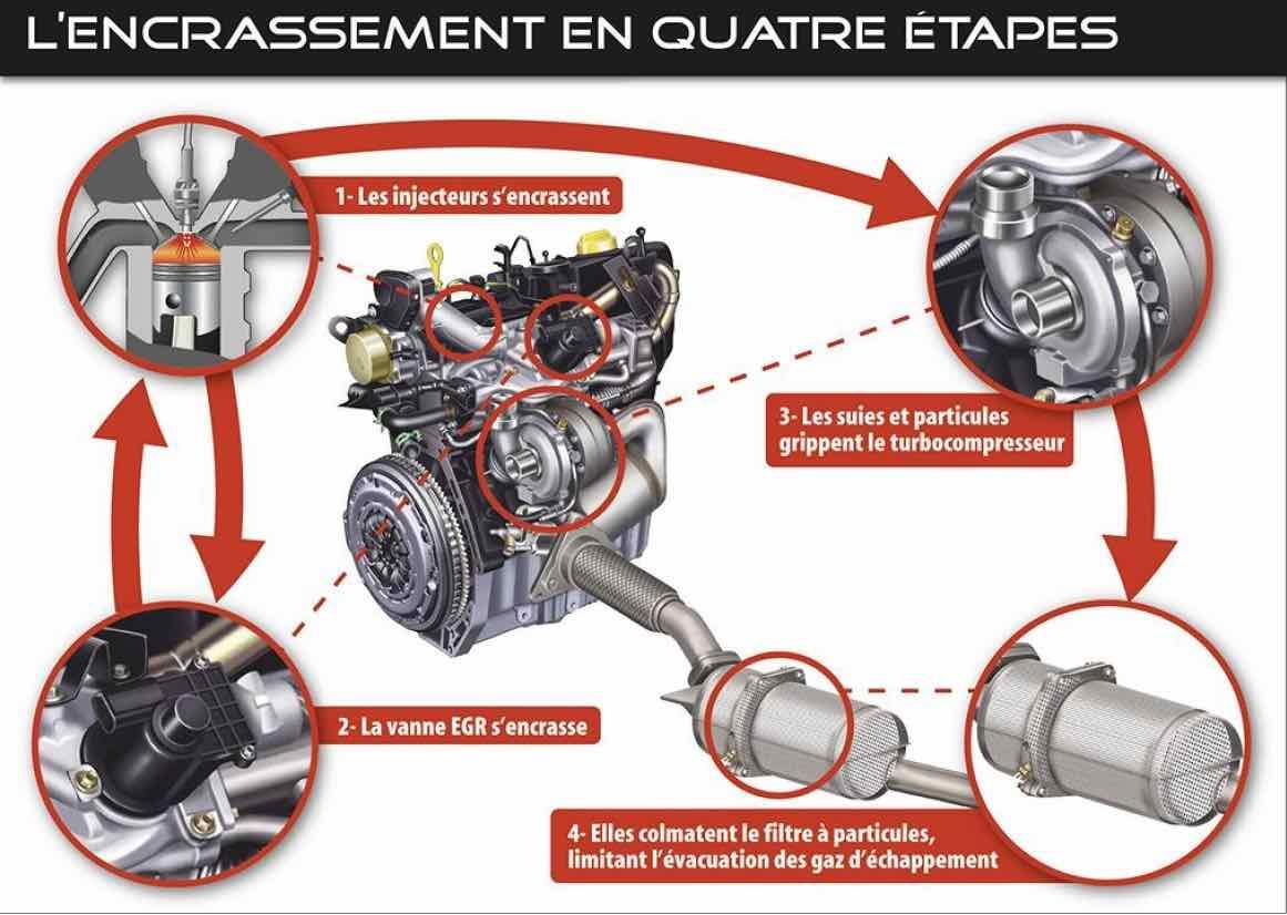 additif-anti-encrassement-moteur-gazole
